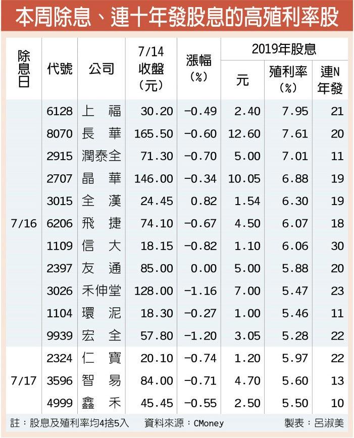 本周除息、連十年發股息的高殖利率股