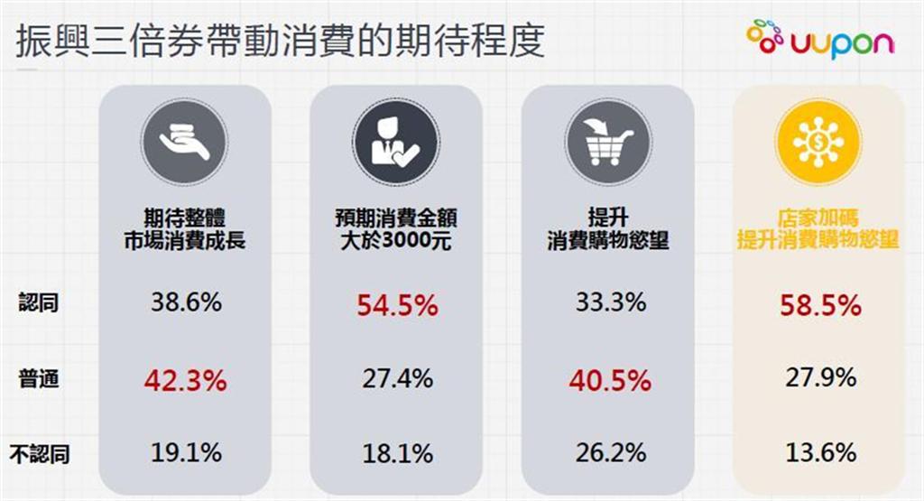 據調查,近七成民眾表示不會因振興三倍券提升消費購物慾望。(UUPON提供)