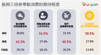 三倍券消費力調查:領券為日常開銷 店家加碼才是關鍵