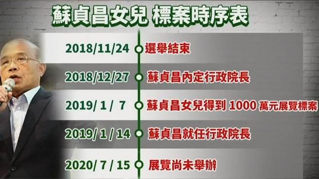 國民黨指出,民眾早在2018年12月27日就得知蘇貞昌被內定為行政院長,請問哪個評委敢不給未來院長女兒標案?(國民黨提供)