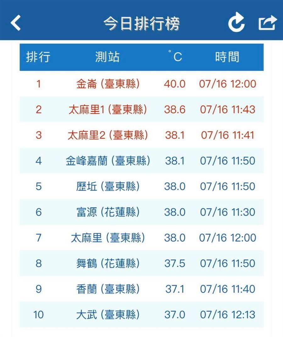 今日高溫排行榜,台東飆神奇40度高溫。(圖擷自氣象局/鄭明典臉書)