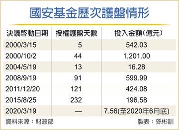 國安基金進場四個月 投報率23%