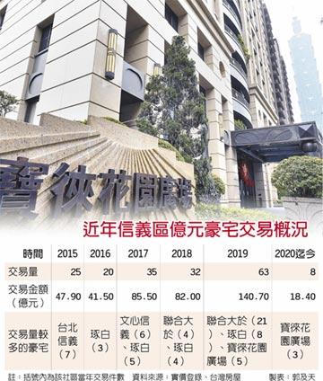 台北信義區豪宅 去年成交破140億元