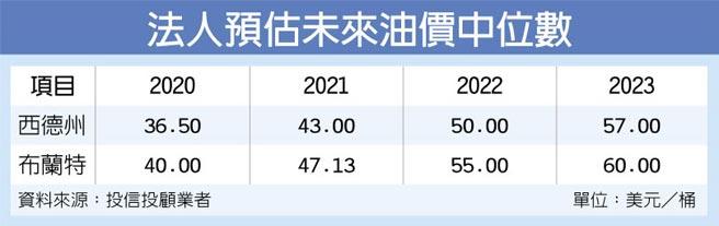 法人預估未來油價中位數