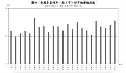 全國都市地區地價指數 台南漲幅最大