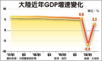 陸第二季GDP 可望超過美國