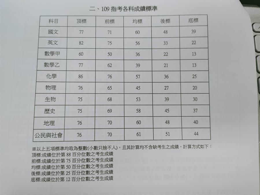 109學年度大學指考5標成績 。(李侑珊翻攝)