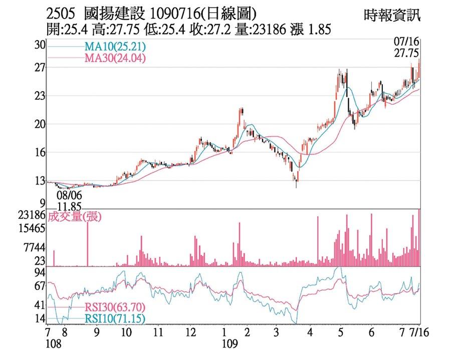 國揚(2505)