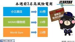 健身教練遭詐14萬 小三、MOMO、World Gym名列高風險賣場
