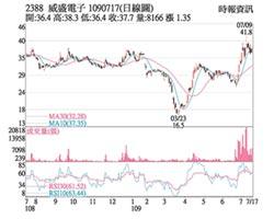 熱門股-威盛 積極拓展海外市場
