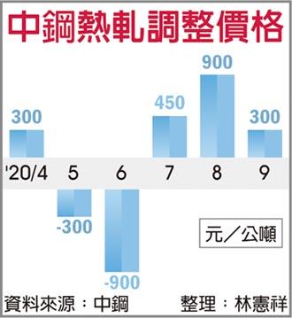 中鋼9月盤價漲 喜迎Q4旺季