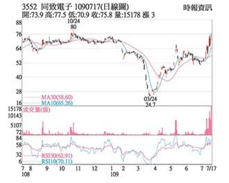 熱門股-同致 外資買超周線走高