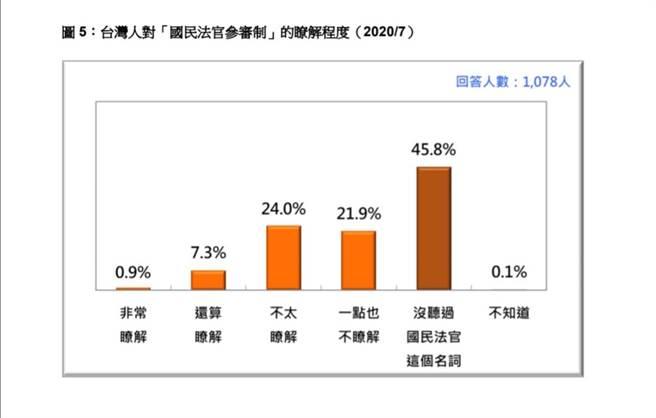 台灣民意公司提供