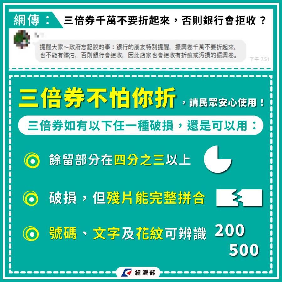 網傳三倍券折到就不能用,經濟部分享三種狀況下,其實還是可以使用。(圖/經濟部臉書)