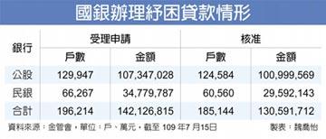 國銀拚紓困貸款 金額破1.3兆
