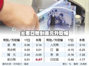 央行拉防線 台幣力守29.5元