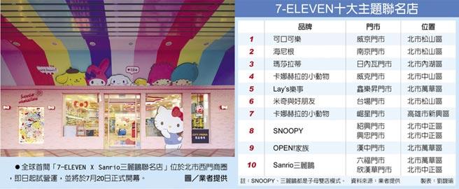 7-ELEVEN十大主題聯名店全球首間「7-ELEVEN X Sanrio三麗鷗聯名店」位於北市西門商圈,即日起試營運,並將於7月20日正式開幕。圖/業者提供