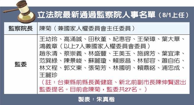 立法院最新通過監察院人事名單(8/1上任)