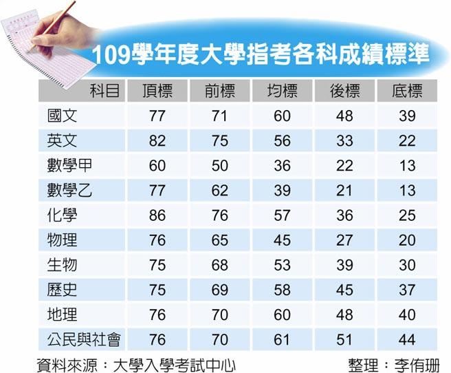 109學年度大學指考各科成績標準