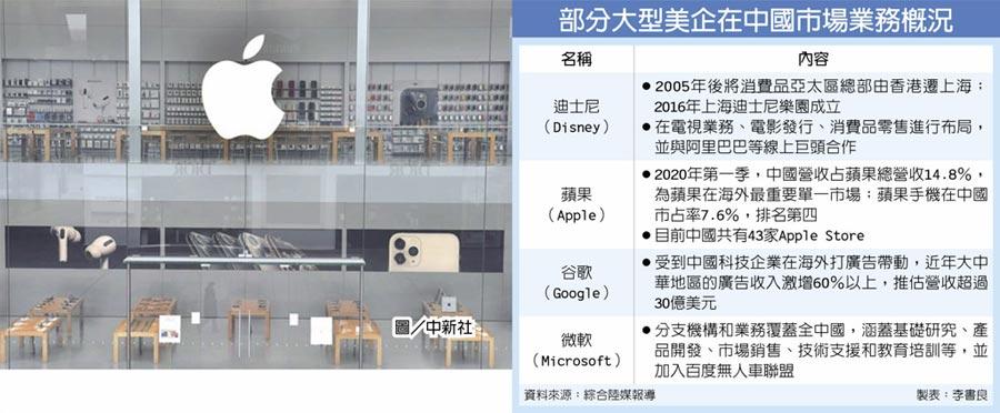 部分大型美企在中國市場業務概況