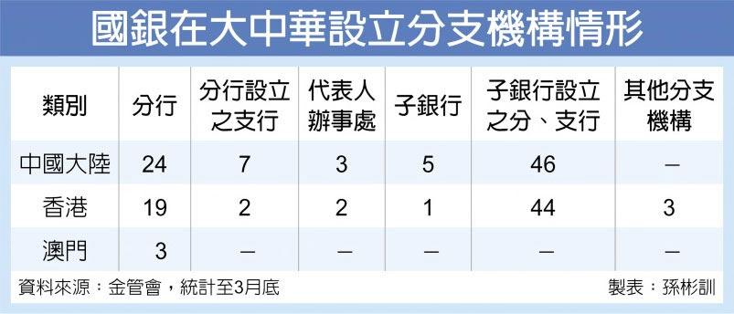 國銀在大中華設立分支機構情形