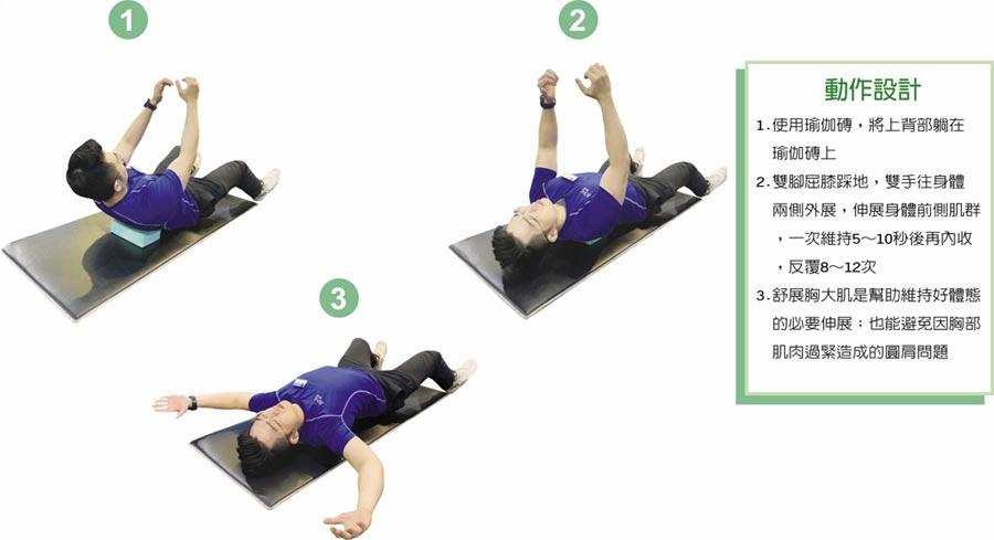 動作設計1.使用瑜伽磚,將上背部躺在瑜伽磚上2.雙腳屈膝踩地,雙手往身體兩側外展,伸展身體前側肌群,一次維持5~10秒後再內收,反覆8~12次3.舒展胸大肌是幫助維持好體態的必要伸展;也能避免因胸部肌肉過緊造成的圓肩問題