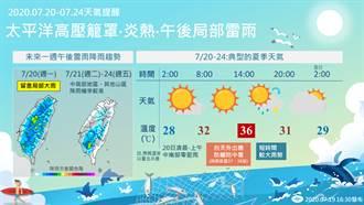 明午後對流旺盛嚴防大雨 下周恢復「典型夏天」持續熱爆