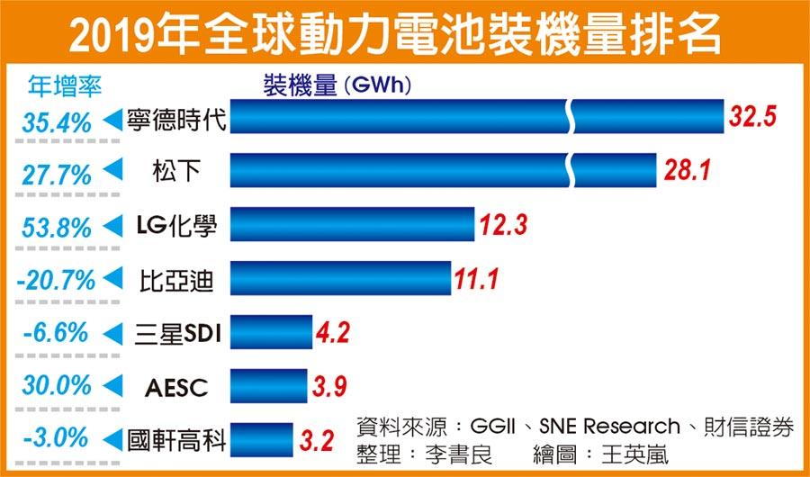 2019年全球動力電池裝機量排名