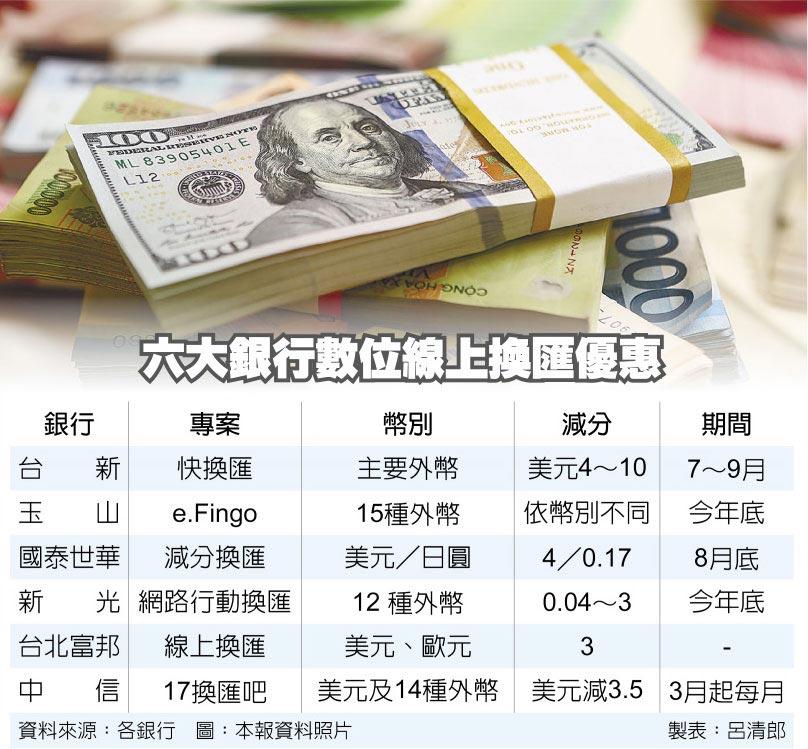 六大銀行數位線上換匯優惠