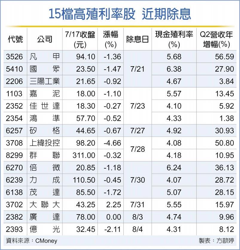 15檔高殖利率股 近期除息