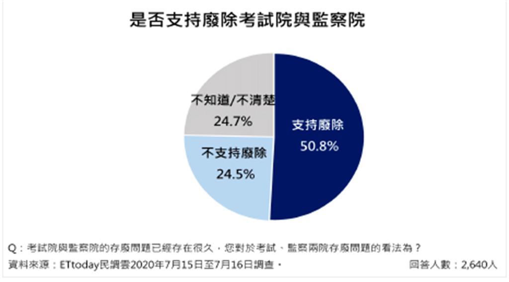 過半民眾支持廢除考、監兩院(ETtoday 新聞雲提供)