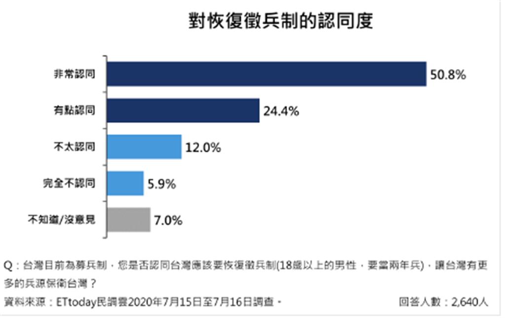 多數民眾支持恢復徵兵制(ETtoday 新聞雲提供)