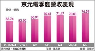 亞系外資評等由賣出一舉調升至優於大盤 京元電 接單熱