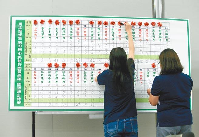 民進黨全代會19日登場,下午進行開票作業,各界關注投票結果。(陳怡誠攝)