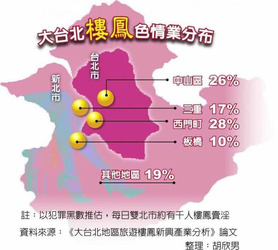 大台北樓鳳色情業分布(圖/中國時報胡欣男)