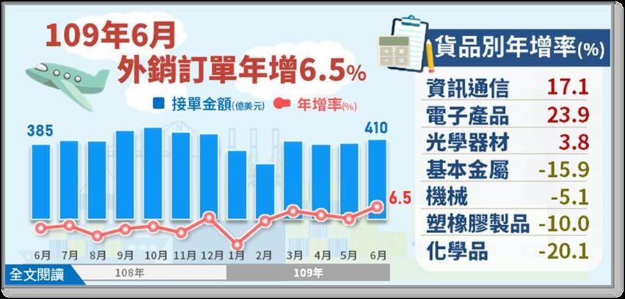 6月外銷訂單統計。圖/經濟部提供