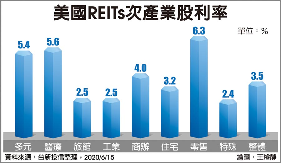 美國REITs次產業股利率