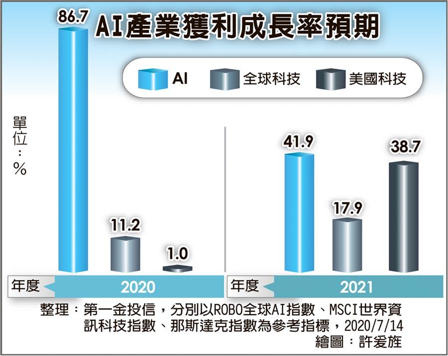 AI產業獲利成長率預期