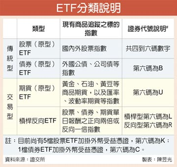 ETF種類多 投資停看聽