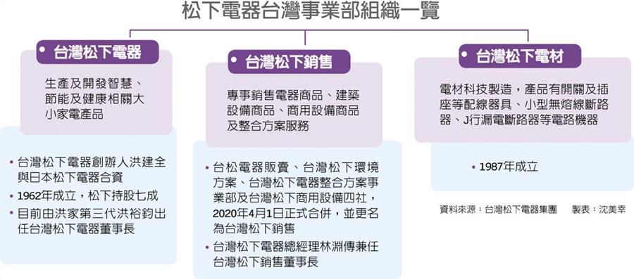 松下電器台灣事業部組織一覽