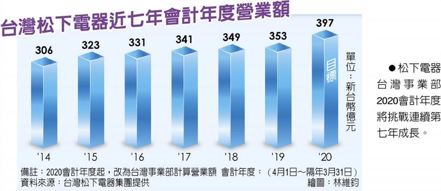 台灣松下電器近七年會計年度營業額 松下電器台灣事業部2020會計年度將挑戰連續第七年成長。