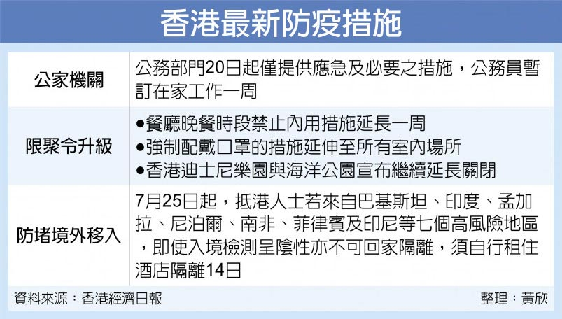 香港最新防疫措施