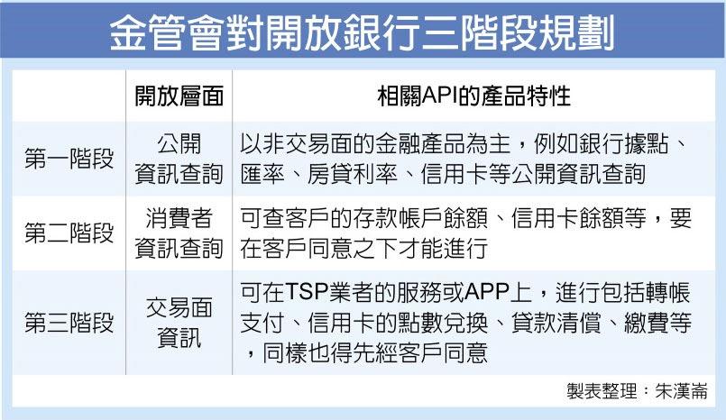 金管會對開放銀行三階段規劃