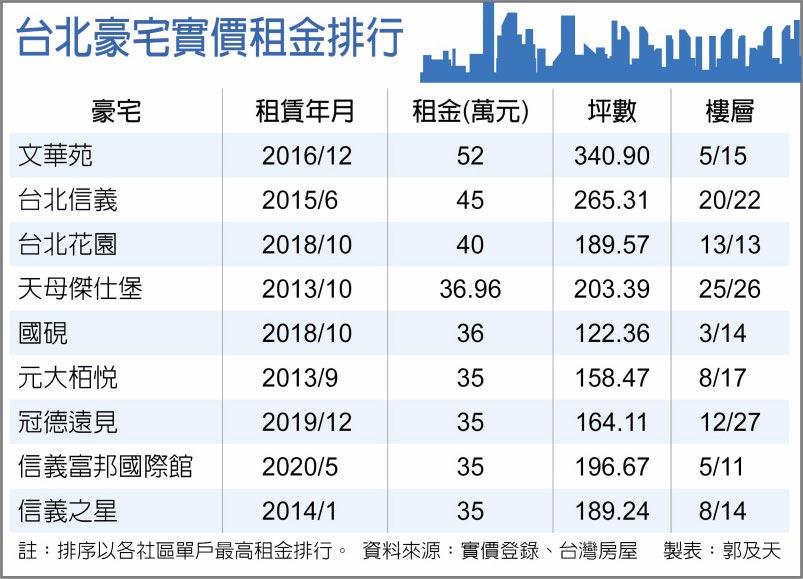 台北豪宅實價租金排行