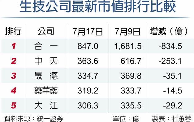 生技公司最新市值排行比較