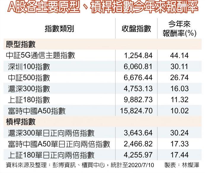 A股各主要原型、槓桿指數今年來報酬率