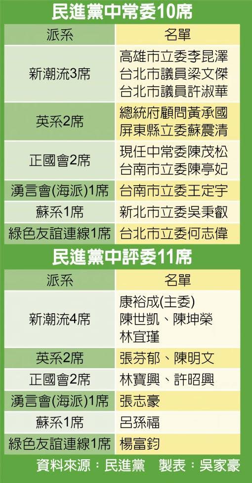 民進黨中常委10席