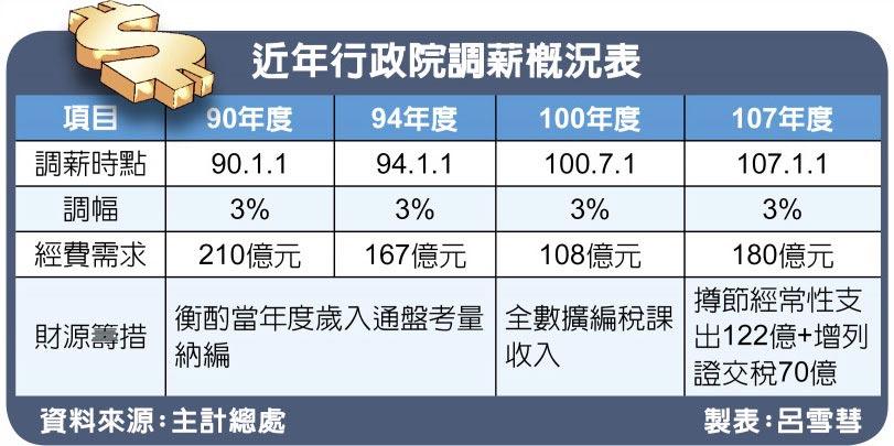 近年行政院調薪概況表