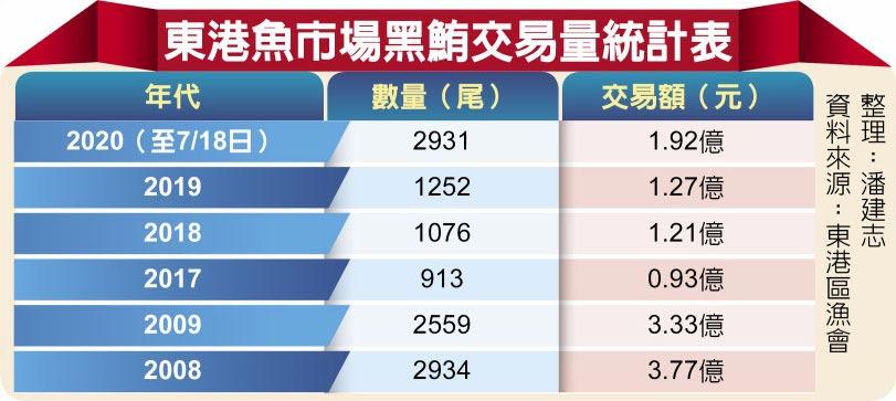 東港魚市場黑鮪交易量統計表