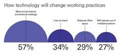 匯豐:「虛擬合作」在未來兩年成為企業標準作法